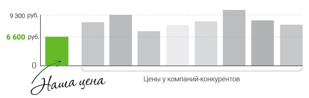 Сравнение цен на пластиковые окна в Нижнем Новгороде картинка